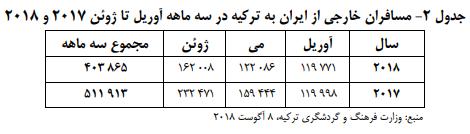 جدول 2