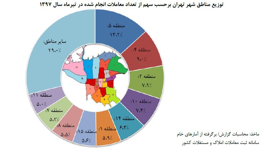 نمودار توزیع مناطق شهر تهران برحسب سهم از تعداد معاملات انجام شده در تیرماه سال 1397