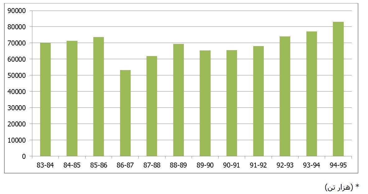 مجموع تولیدات زراعی (جدول 1