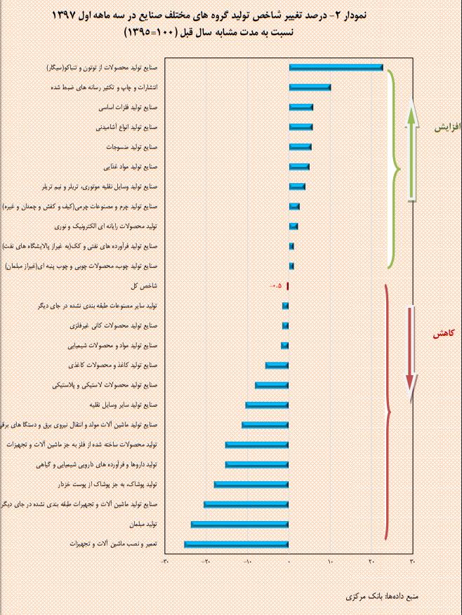 نمودار واحدهای صنعتی