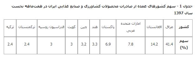جدول 1- صادرات محصولات کشاورزی