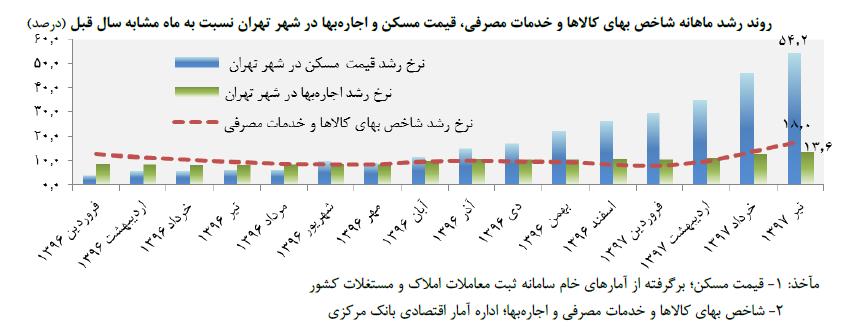 نمودار روند رشد ماهانه شاخص بهای کالاها و خدمات مصرفی، قیمت مسکن و اجارهبها در شهر تهران نسبت به ماه مشابه سال قبل