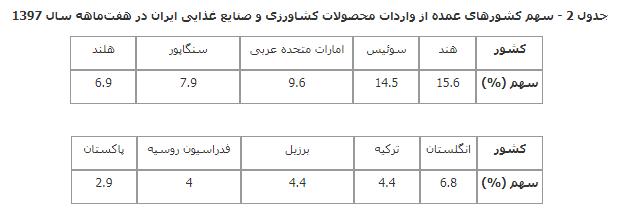 جدول 2 صادرات محصولات کشاورزی