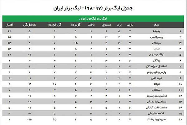 جدول لیگ برتر (97-98) تا پایان هفته هفتم