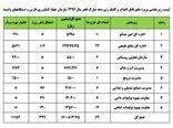 دهه فجر و افتتاح 69 پروژههای جدید بخش کشاورزی در فارس