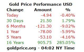 نفت گران شد؛ طلا ارزان