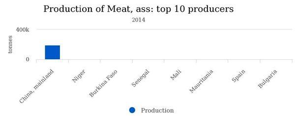 ۸ کشوری که مردمش «گوشت الاغ» میخورند+ نقشه و نمودار