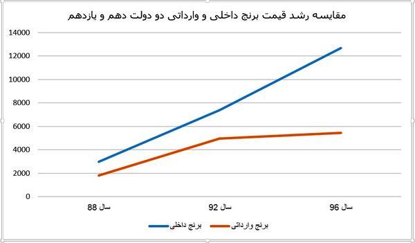 مقایسه نوسان قیمت برنج داخلی و خارجی در دولتهای دهم و یازدهم+نمودار