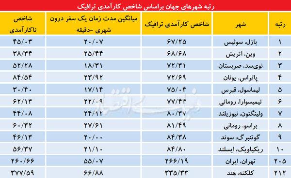 رتبه تهران در وقتکشی + جدول