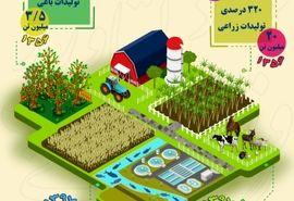 افزایش تولید محصولات کشاورزی از سال 1356 تا 1397